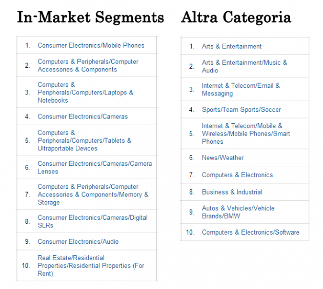 GA: In-Market Segments