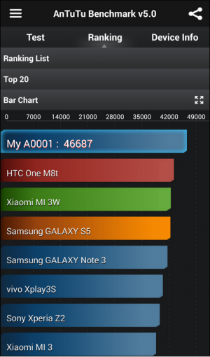 OnePlus One Benchmark by Antutu