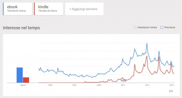 Google Trends: ebook vs kindle (Italia)