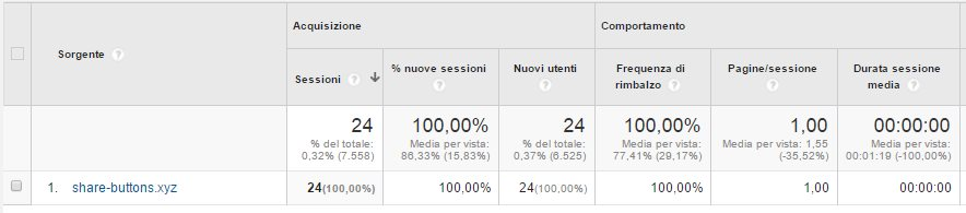Finti Referral in Google Analytics