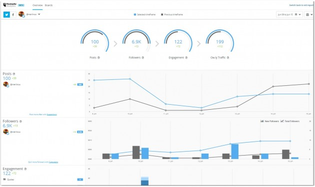Hootsuite Analytics: Overview